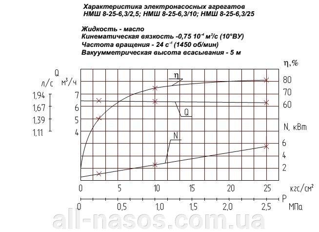 Насос НМШ8-25-6.3/2.5-1