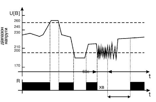 dpf-4-diagramm