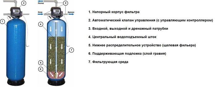 Сетчатый фильтр для воды своими руками - Rusakov.ru