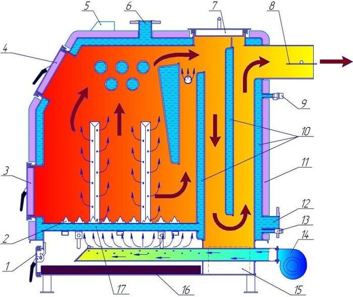 Твердотопливный котел Ретра 3 М - 150 кВт. Цена - 81300 грн. Купить в Днепропетровске на Zakupka.com.
