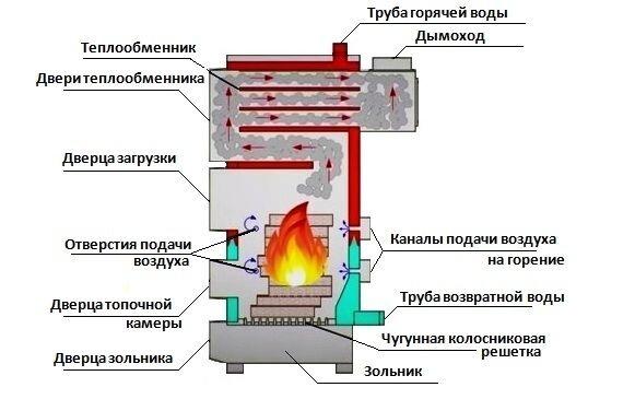 Теплообменник к бытовым твёрдотопливным котлам теплообменник 4 х трубный