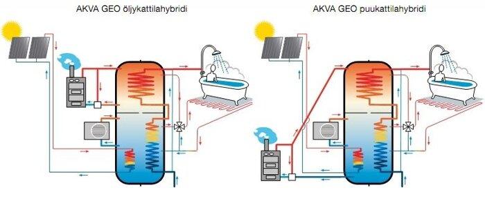 Теплоаккумулятор, буферная емкость для котла